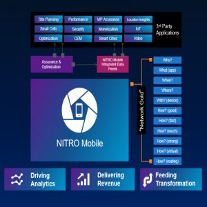 VIAVI NITRO Mobile: Intelligence, Assurance, and Optimization