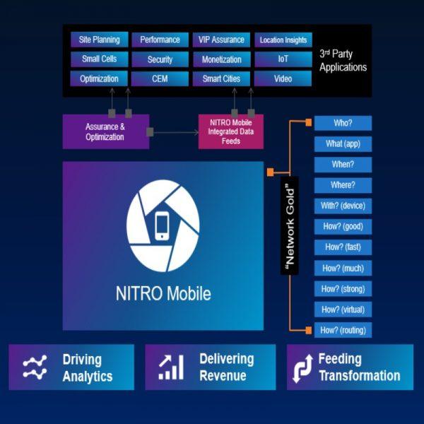 VIAVI NITRO Mobile: Intelligence, Assurance, and Optimization