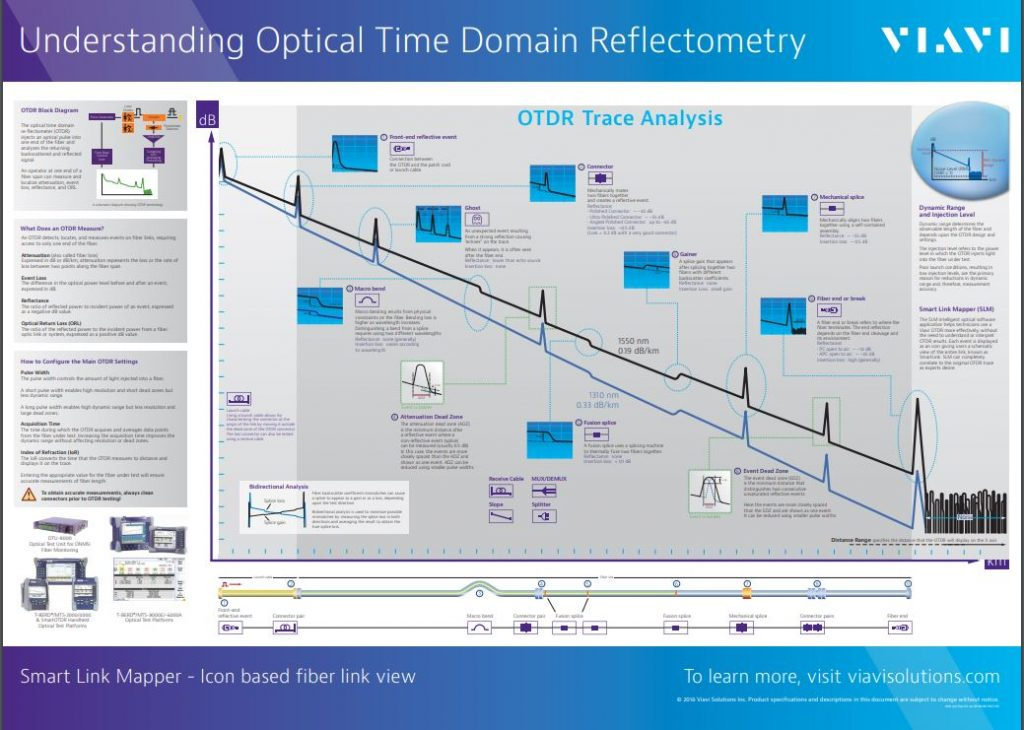Understanding Optical Time Domain Reflectometry Poster