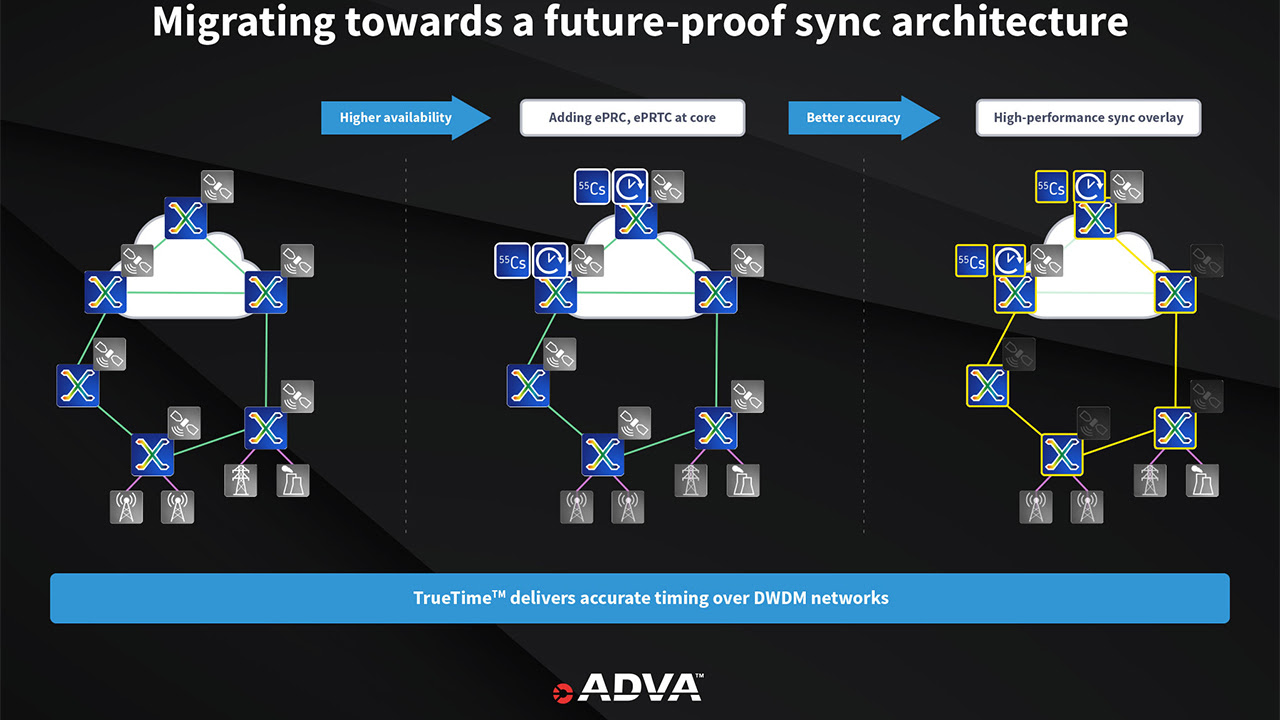 Migrating towards a future-proof sync architecture
